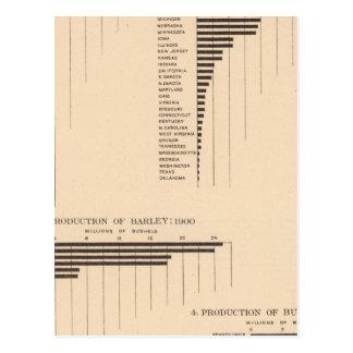 164 aveia, centeio, cevada, trigo mourisco 1900 cartão postal