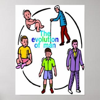 A evolução do poster do homem