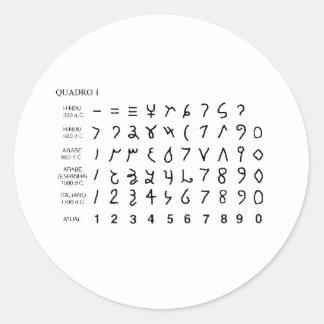 Adesivo Alphabet alfabeto universal historia do hieróglifo