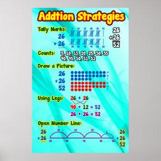 Carta do poster/âncora das estratégias da adição