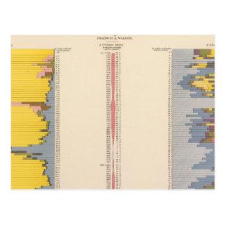 Cartão Postal Carta fiscal, litografia estatística dos E.U.