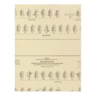 Cartão Postal Cegueira, litografia estatística dos E.U.
