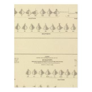 Cartão Postal Demência, litografia estatística dos E.U.