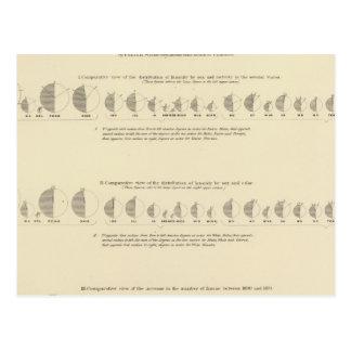 Cartão Postal Litografia insana, estatística 1870 dos E.U.