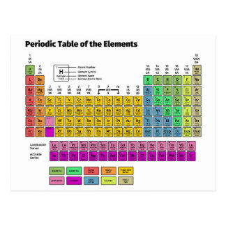 Cartão Postal Mesa periódica dos elementos