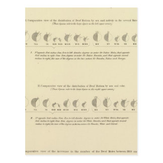 Cartão Postal Mudos surdos, litografia estatística 1870 dos E.U.