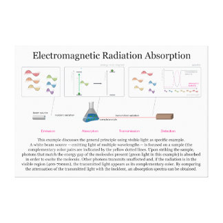 Diagrama da absorção de radiação eletromagnética impressão em tela