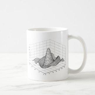 Função de onda caneca de café