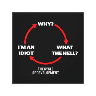 Impressão Em Tela Ciclo do desenvolvimento
