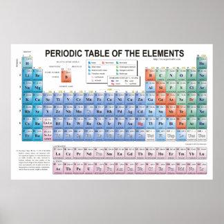 Mesa de elementos periódica inteiramente actualiza poster
