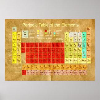 Mesa periódica dos elementos poster