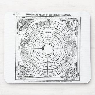 Mousepad Roda da gramática