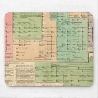 O espaço temporal dos saxões Anglo de 455 a 1066 Mouse Pad