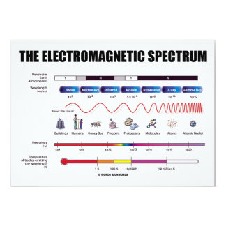 O espectro eletromagnético (física) convite 12.7 x 17.78cm