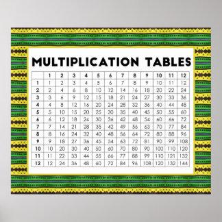 Poster Mesas de multiplicação