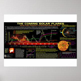 Poster Teste padrão dos alargamentos solares