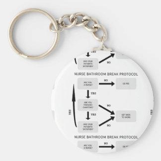 Protocolo da ruptura do banheiro da enfermeira chaveiro