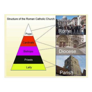 Religião, cristandade, estrutura da igreja cartão postal