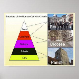 Religião, cristandade, estrutura da igreja pôsteres