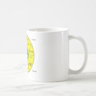 Roda da lei de ohm caneca de café